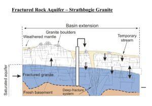 Fractured Rock Aquifer Schematic